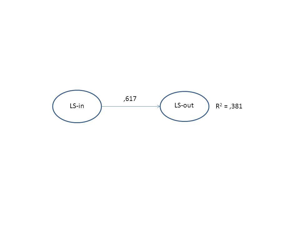 LS-out LS-in Skala życiowej satysfakcji LS,556