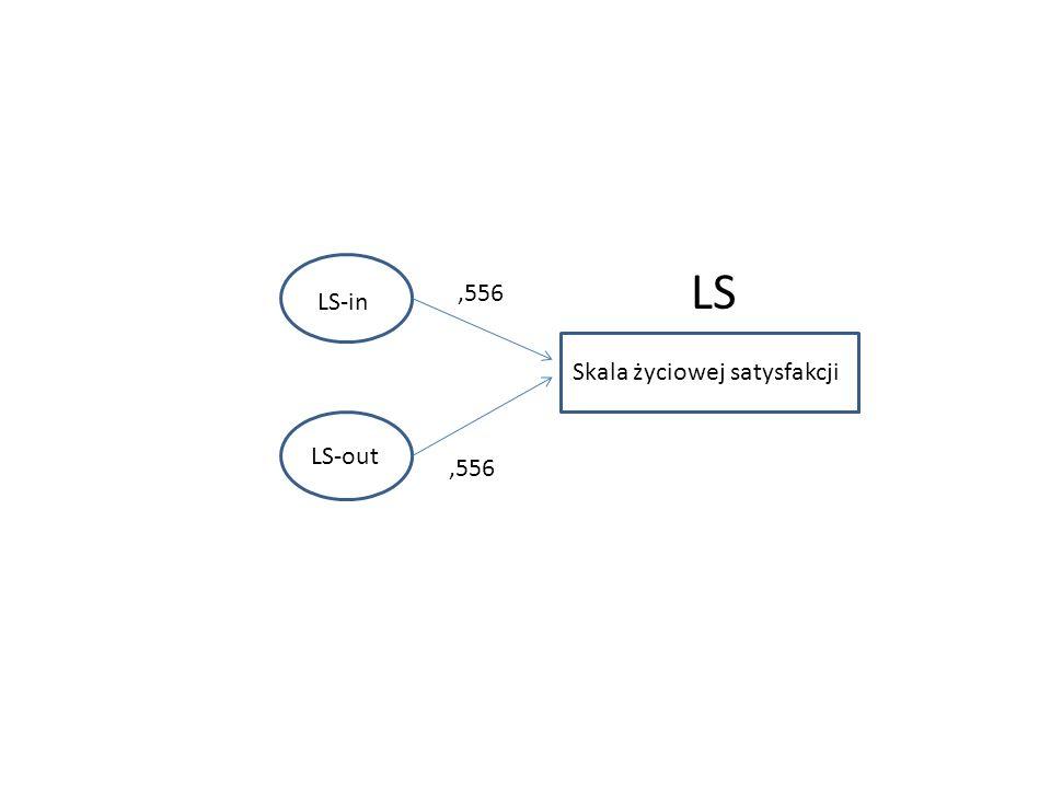 Prosty model ścieżkowy wyznaczany przy użyciu SPSS Przyklad 1 - Prosty model sciezkowy.sps FathEdu5 MothEdu5 Educ7R 0,188 0,351 R 2 = 0,199 0,310 DochodyMc R 2 = 0,063 0,076 0,081 0,168 LS100 R 2 = 0,043 -0,126 Autor100 R 2 = 0,035 -0,169 IKI100 0,092 0,123 0,067 0,078 R 2 = 0,059