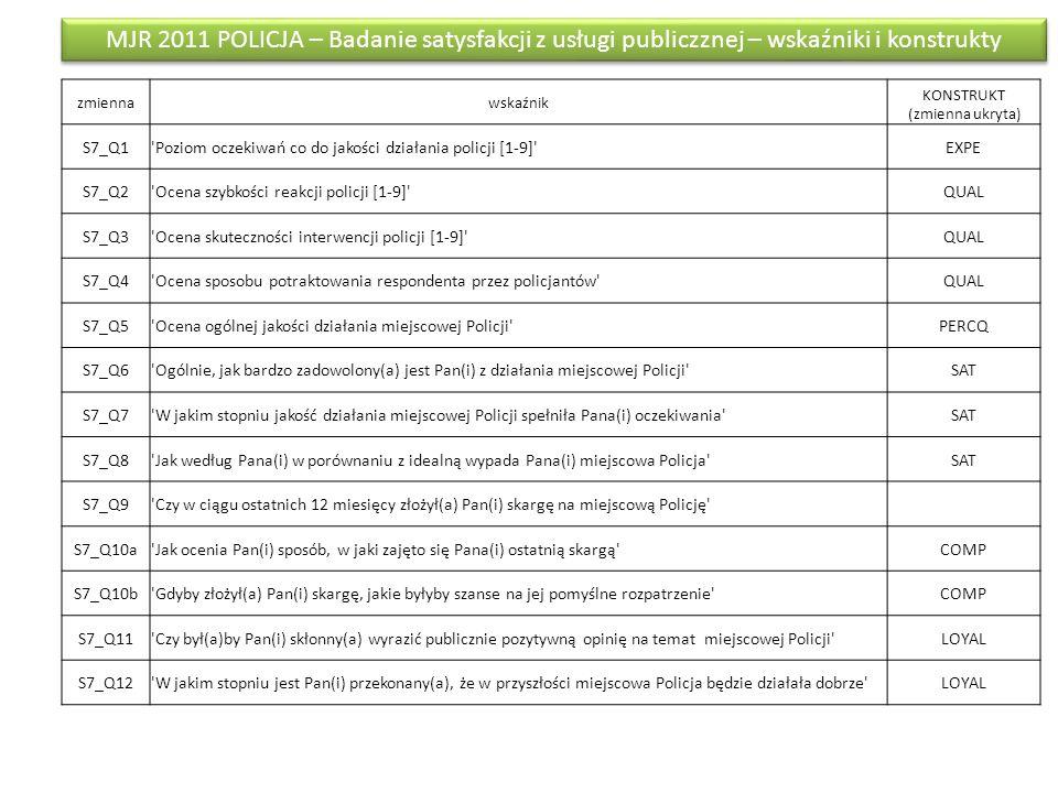 MJR 2011 POLICJA - Badanie satysfakcji z usługi publiczznej - kwestionariusz Q1Zanim miał(a) Pan(i) kontakt z miejscową Policją, zapewne miał(a) Pan(i) jakieś oczekiwania co do jakości jej działania.