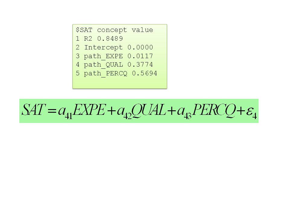 $SAT concept value 1 R2 0.8489 2 Intercept 0.0000 3 path_EXPE 0.0117 4 path_QUAL 0.3774 5 path_PERCQ 0.5694 $SAT concept value 1 R2 0.8489 2 Intercept