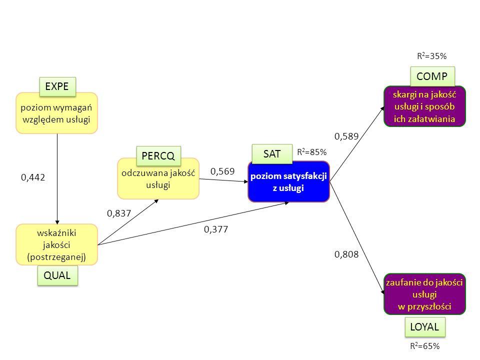Warianty schematów pomiarowych CSI