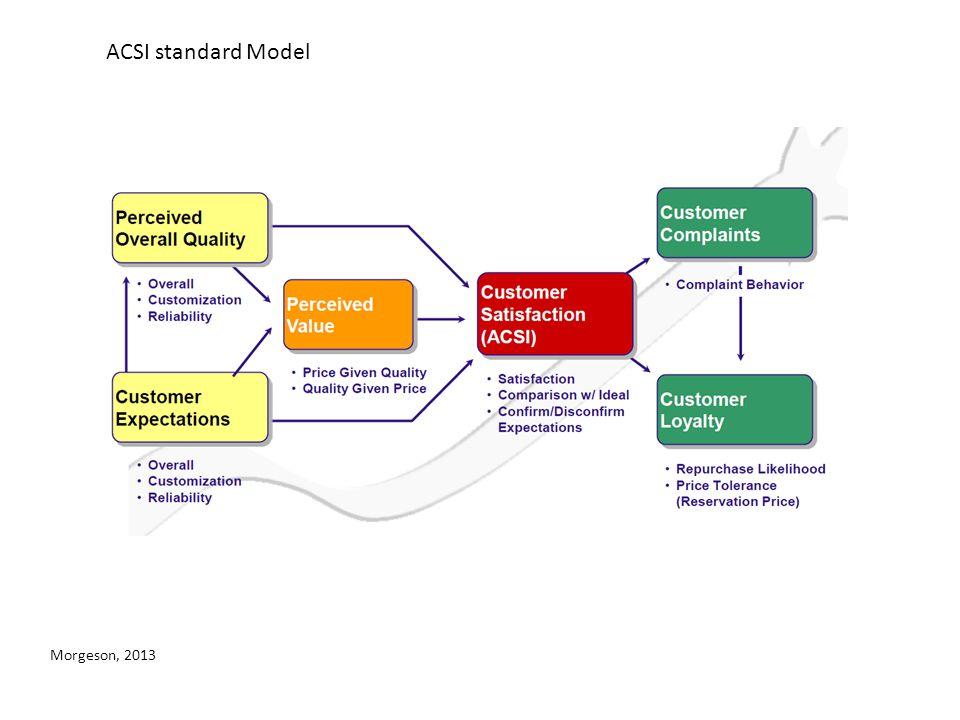 ACSI standard Model Morgeson, 2013