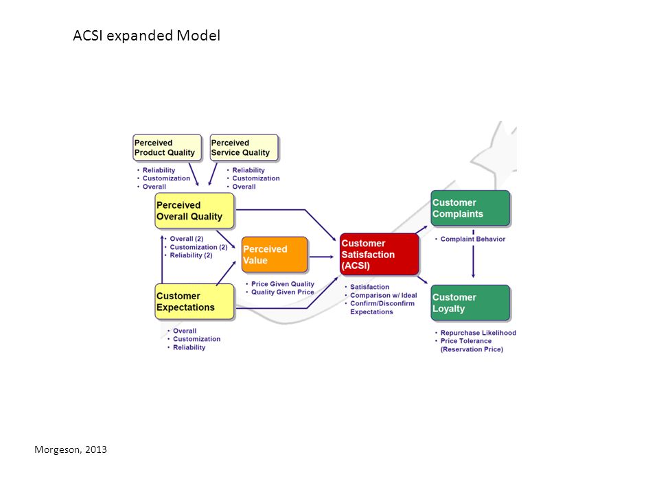 ACSI expanded Model Morgeson, 2013