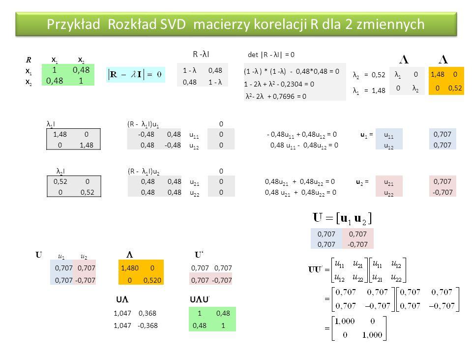 R X1X1 X2X2 X1X1 10,48 X2X2 1 Przykład Rozkład SVD macierzy korelacji R dla 2 zmiennych R -λI 1 - λ0,48 1 - λ det |R - λI| = 0 (1 -λ ) * (1 -λ) - 0,48*0,48 = 0 1 - 2λ + λ 2 - 0,2304 = 0 λ 2 - 2λ + 0,7696 = 0 λ2λ2 =0,52 λ1λ1 =1,48 λ1λ1 0 0λ2λ2 0 00,52 λ1Iλ1I(R - λ 1 I)u 1 0 1,480-0,480,48u 11 0 - 0,48u 11 + 0,48u 12 = 0u 1 =u 11 0,707 01,480,48-0,48u 12 0 0,48 u 11 - 0,48u 12 = 0u 12 0,707 λ2Iλ2I(R - λ 1 I)u 2 0 0,5200,48 u 21 0 0,48u 21 + 0,48u 22 = 0u 2 =u 21 0,707 00,520,48 u 22 0 0,48 u 21 + 0,48u 22 = 0u 22 -0,707 0,707 -0,707 U u1u1 u2u2  U'U' 0,707 1,48000,707 -0,70700,5200,707-0,707 UU UU UU 1,0470,36810,48 1,047-0,3680,481