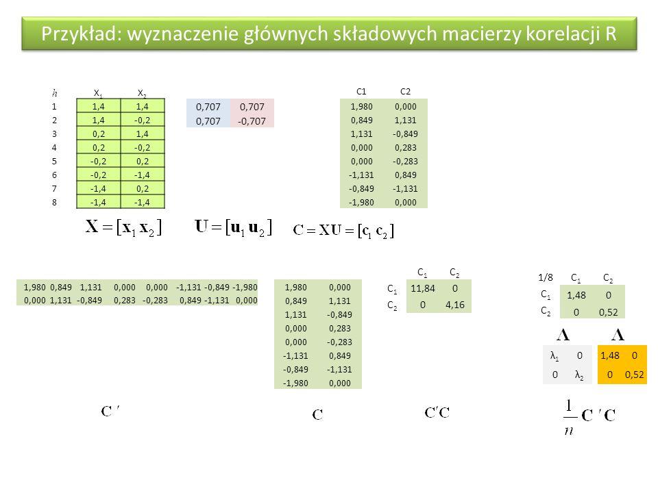 Rozkład macierzy korelacji R na sumę macierzy Macierz korelacji między wskaźnikami daje sie wyrazic jako suma macierzy korelacji wynikających z poszczególnych wymiarów czynnikowych X1X1 X2X2 X1X1 10,48 X2X2 1 0,707 -0,707 1,480 00,52 u1u1 1 u1 u1 0,7071,480,707 0,74 u2u2 2 u2 u2 0,7070,520,707-0,707 0,26-0,26 0,26 X1X1 X2X2 X1X1 10,48 X2X2 1