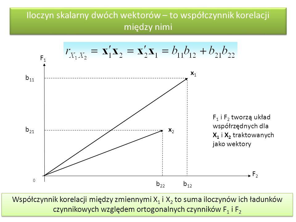 0 Iloczyn skalarny dwóch wektorów – to współczynnik korelacji między nimi F1F1 F2F2 b 11 b 21 b 12 b 22 x1x1 x2x2 Współczynnik korelacji między zmiennymi X 1 i X 2 to suma iloczynów ich ładunków czynnikowych względem ortogonalnych czynników F 1 i F 2 F 1 i F 2 tworzą układ współrzędnych dla X 1 i X 2 traktowanych jako wektory