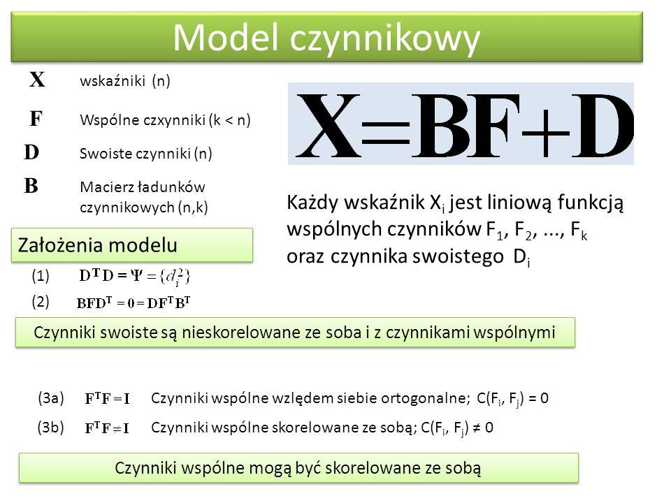 Model czynnikowy X wskaźniki (n) F Wspólne czxynniki (k < n) D Swoiste czynniki (n) B Macierz ładunków czynnikowych (n,k) Założenia modelu (1) (2) (3a)Czynniki wspólne wzlędem siebie ortogonalne; C(F i, F j ) = 0 (3b) Czynniki wspólne skorelowane ze sobą; C(F i, F j ) ≠ 0 Czynniki swoiste są nieskorelowane ze soba i z czynnikami wspólnymi Każdy wskaźnik X i jest liniową funkcją wspólnych czynników F 1, F 2,..., F k oraz czynnika swoistego D i Czynniki wspólne mogą być skorelowane ze sobą