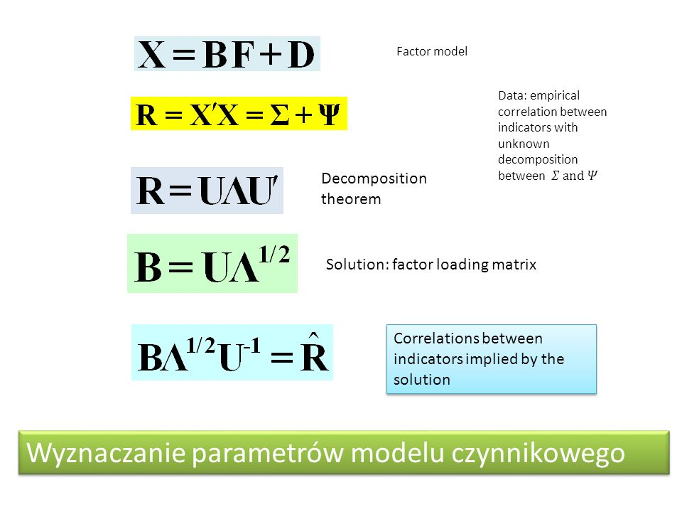 Factor model Decomposition theorem Solution: factor loading matrix Correlations between indicators implied by the solution Wyznaczanie parametrów mode