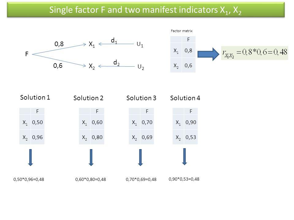 X1X1 X2X2 F 0,8 0,6 U1U1 U2U2 d1d1 d2d2 F X1X1 0,8 X2X2 0,6 Factor matrix Solution 1 Solution 2Solution 3 F X1X1 0,50 X2X2 0,96 F X1X1 0,60 X2X2 0,80