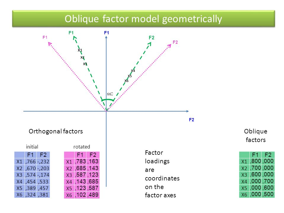 Oblique factor model geometrically F1F2 X1,766-,232 X2,670-,203 X3,574-,174 X4,454,533 X5,389,457 X6,324,381 X1 F1 F2 X3 X2 X4 X5 X6 F1F2 X1,783,163 X2,685,143 X3,587,123 X4,143,685 X5,123,587 X6,102,489 F1F2 X1,800,000 X2,700,000 X3,600,000 X4,000,700 X5,000,600 X6,000,500 66  Orthogonal factors initialrotated Oblique factors Factor loadings are coordinates on the factor axes F1 F2