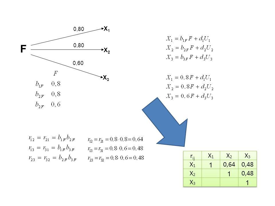 B X3|X2;X1 = 0; B X3|X1;X2 = 0; B X3|X2;X1 = 0; B X3|X1;X2  0; B X3|X2;X1  0; B X3|X1;X2 = 0; B X3|X2;X1  0; B X3|X1;X2  0; B X2|X1 = 01234 B X2|X1  0 5678 X2X1X3X2X1X3 X1X2X3X1X2X3 X1X2X3X1X2X3 X1X2X3X1X2X3 X2X1X3X2X1X3 X1X2X3X1X2X3 X1X2X3X1X2X3 X1X2X3X1X2X3 X1X1 X3X3 X2X2 X1X1 X3X3 X2X2 X1X1 X3X3 X2X2 X1X1 X3X3 X2X2 X1X1 X3X3 X2X2 X1X1 X3X3 X2X2 X1X1 X3X3 X2X2 X1X1 X3X3 X2X2 5 78 6 1 2 3 4 Elementarne struktury pczyczynowo interpretowalne