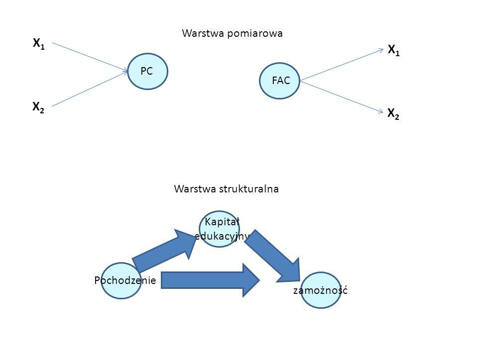 Strukturalne modele skalowania liniowego Zadowolenie z miejsca zamieszkania, z życia Postawa wobec obcych SEI Kapitały społeczne ACSI - MJR Structural Equation Model SEM
