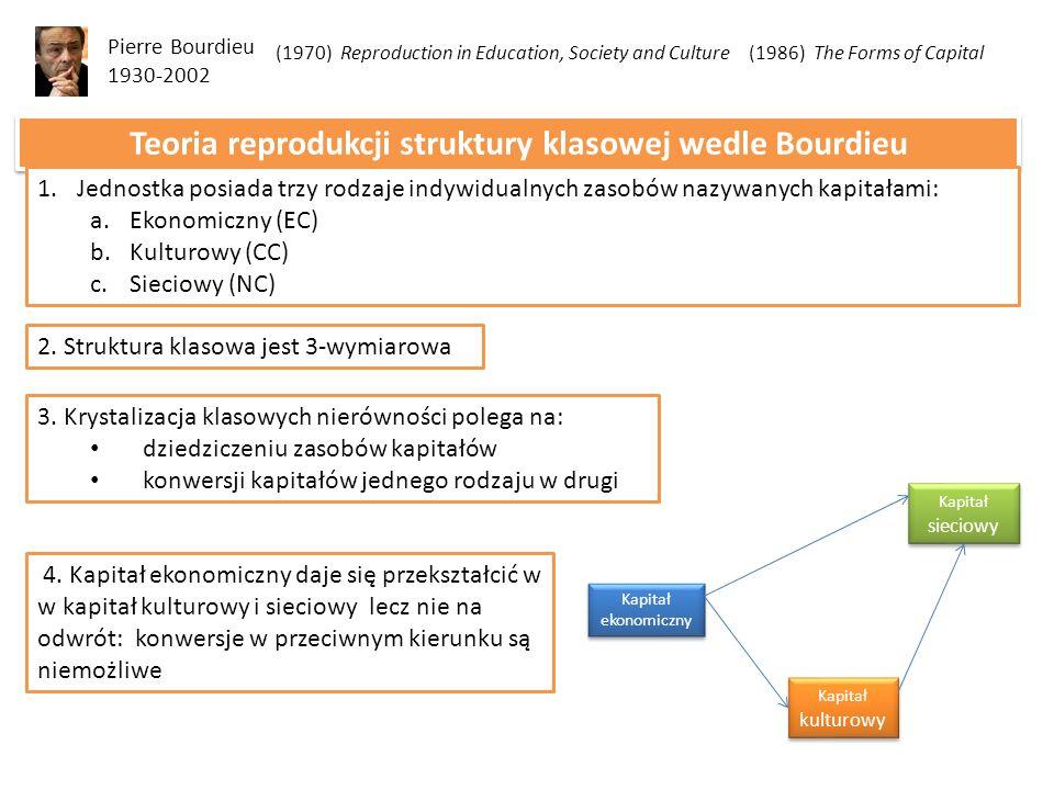 3. Krystalizacja klasowych nierówności polega na: dziedziczeniu zasobów kapitałów konwersji kapitałów jednego rodzaju w drugi Pierre Bourdieu 1930-200