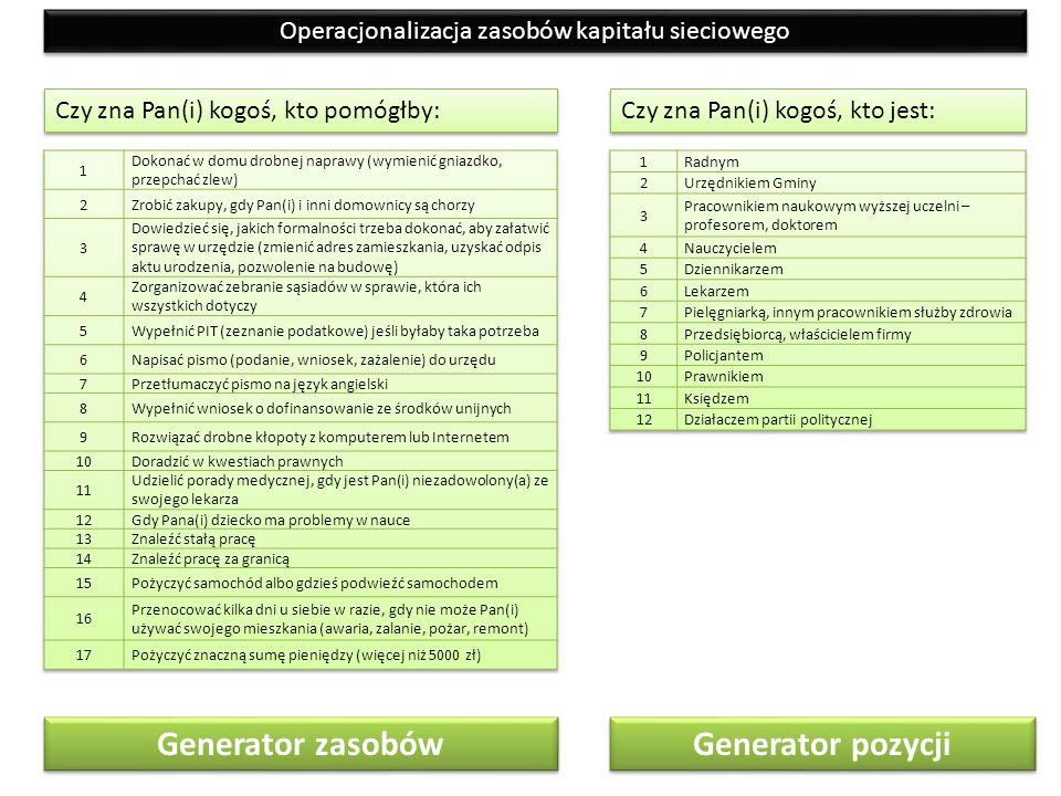 Generator zasobów Operacjonalizacja zasobów kapitału sieciowego Czy zna Pan(i) kogoś, kto pomógłby: Czy zna Pan(i) kogoś, kto jest: Generator pozycji
