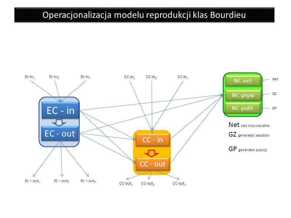 EC - out NC-publ CC - out EC - in CC - in NC-pryw NC-net EC-in 1 EC-in 2 EC-in k EC – out 1 EC – out 2 EC – out m CC-in 1 CC-in 2 CC-in n CC-out 1 CC-out 2 CC-out n GZ GP Net GZ generator zasobów GP generator pozycji Net sieć indywidualna Operacjonalizacja modelu reprodukcji klas Bourdieu