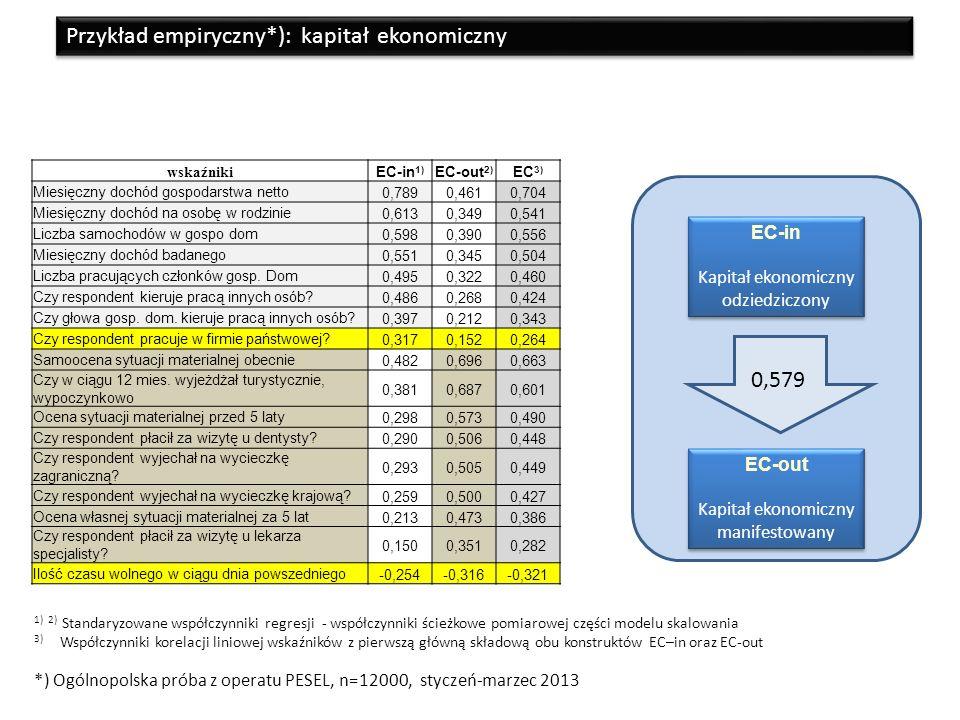 Przykład empiryczny*): kapitał ekonomiczny EC-out Kapitał ekonomiczny manifestowany EC-out Kapitał ekonomiczny manifestowany EC-in Kapitał ekonomiczny odziedziczony EC-in Kapitał ekonomiczny odziedziczony wskaźniki EC-in 1) EC-out 2) EC 3) Miesięczny dochód gospodarstwa netto0,7890,4610,704 Miesięczny dochód na osobę w rodzinie0,6130,3490,541 Liczba samochodów w gospo dom0,5980,3900,556 Miesięczny dochód badanego0,5510,3450,504 Liczba pracujących członków gosp.