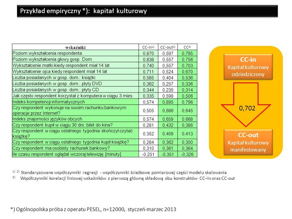 wskaźniki CC-in 1) CC-out 2) CC 3) Poziom wykształcenia respondenta0,8700,5970,795 Poziom wykształcenia głowy gosp.