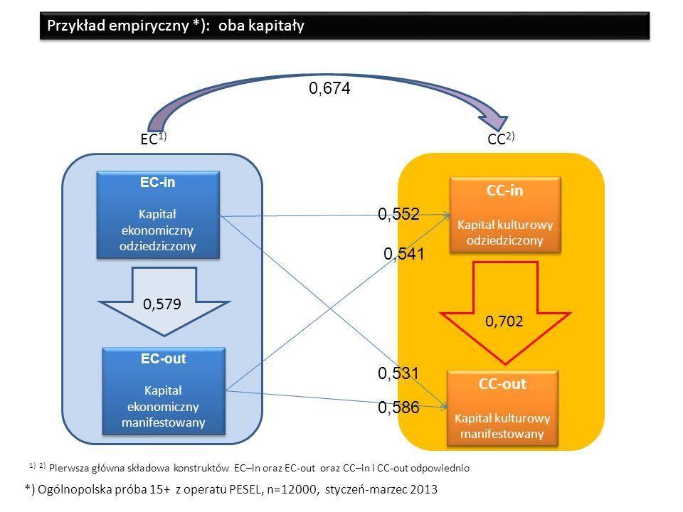 CC-out Kapitał kulturowy manifestowany CC-in Kapitał kulturowy odziedziczony 0,702 EC-out Kapitał ekonomiczny manifestowany EC-out Kapitał ekonomiczny manifestowany EC-in Kapitał ekonomiczny odziedziczony EC-in Kapitał ekonomiczny odziedziczony 0,579 0,552 0,531 0,541 0,586 0,674 EC 1) CC 2) *) Ogólnopolska próba 15+ z operatu PESEL, n=12000, styczeń-marzec 2013 Przykład empiryczny *): oba kapitały 1) 2) Pierwsza główna składowa konstruktów EC–in oraz EC-out oraz CC–in i CC-out odpowiednio