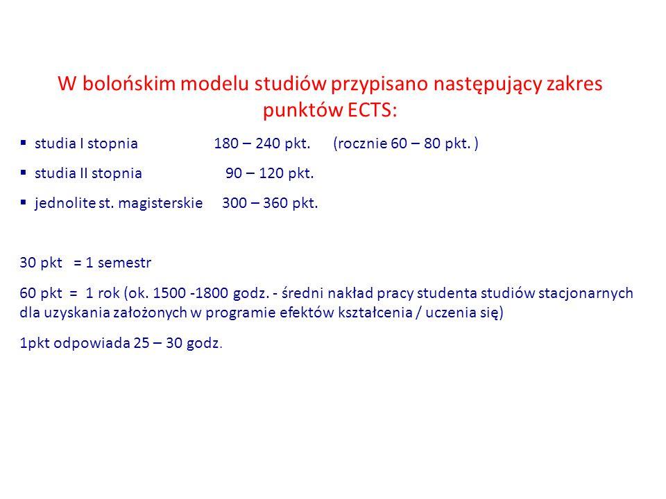 W bolońskim modelu studiów przypisano następujący zakres punktów ECTS:  studia I stopnia 180 – 240 pkt. (rocznie 60 – 80 pkt. )  studia II stopnia 9