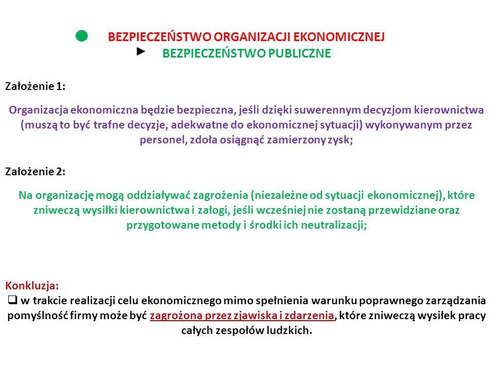 BEZPIECZEŃSTWO ORGANIZACJI EKONOMICZNEJ BEZPIECZEŃSTWO PUBLICZNE ► Założenie 1: Organizacja ekonomiczna będzie bezpieczna, jeśli dzięki suwerennym dec