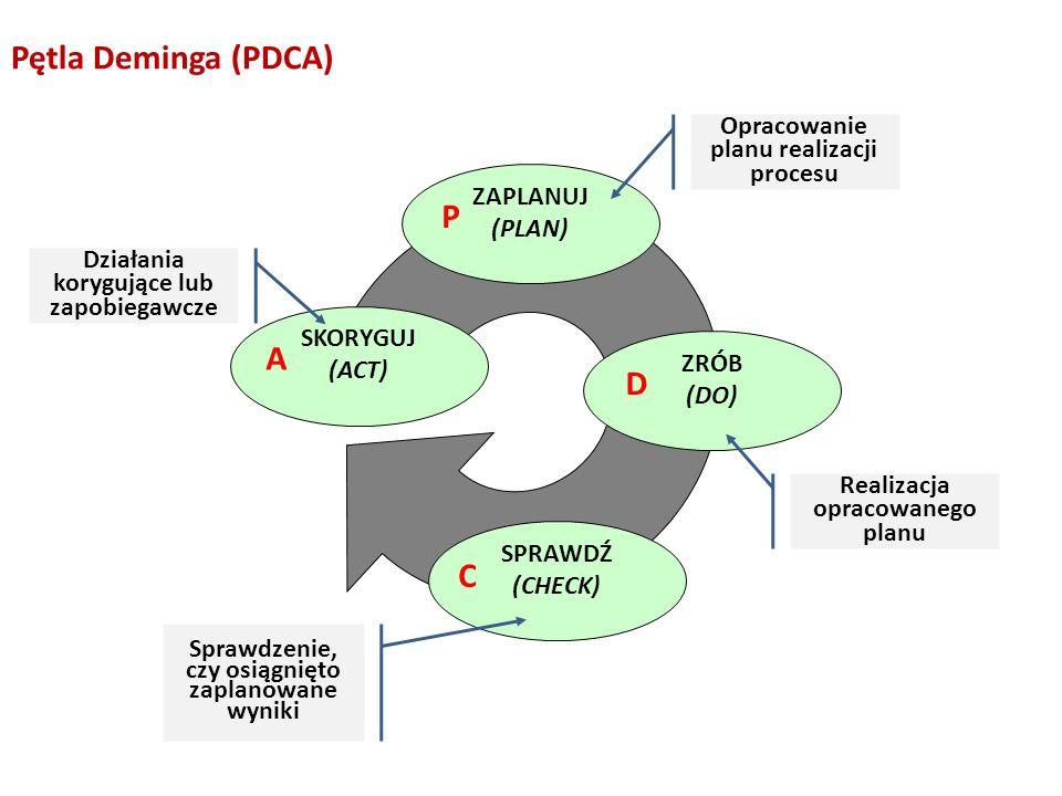 SKORYGUJ (ACT) ZAPLANUJ (PLAN) ZRÓB (DO) SPRAWDŹ (CHECK) Opracowanie planu realizacji procesu Realizacja opracowanego planu Działania korygujące lub z