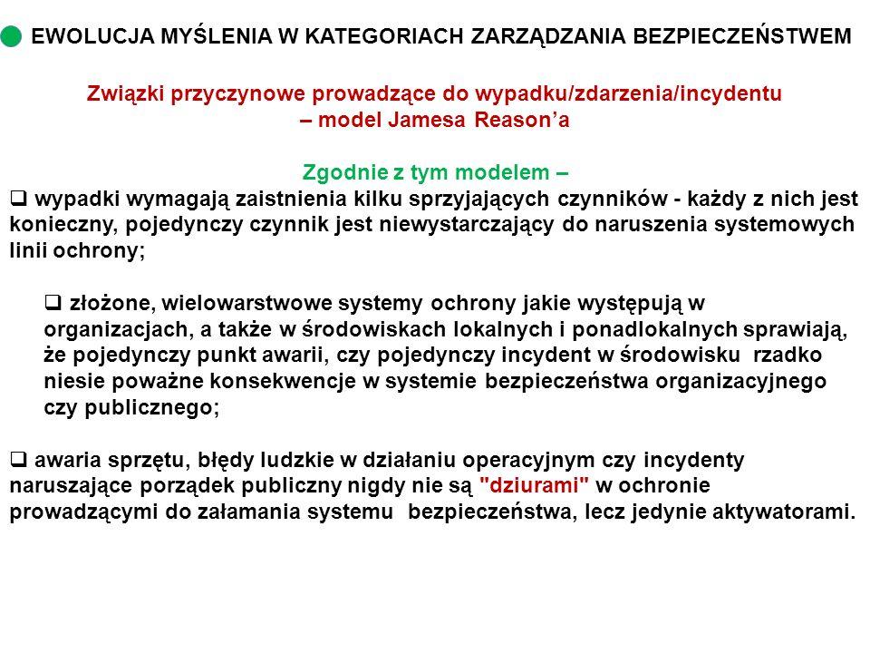 Związki przyczynowe prowadzące do wypadku/zdarzenia/incydentu – model Jamesa Reason'a Zgodnie z tym modelem –  wypadki wymagają zaistnienia kilku spr