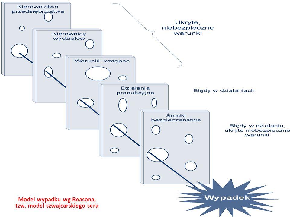Model wypadku wg Reasona, tzw. model szwajcarskiego sera