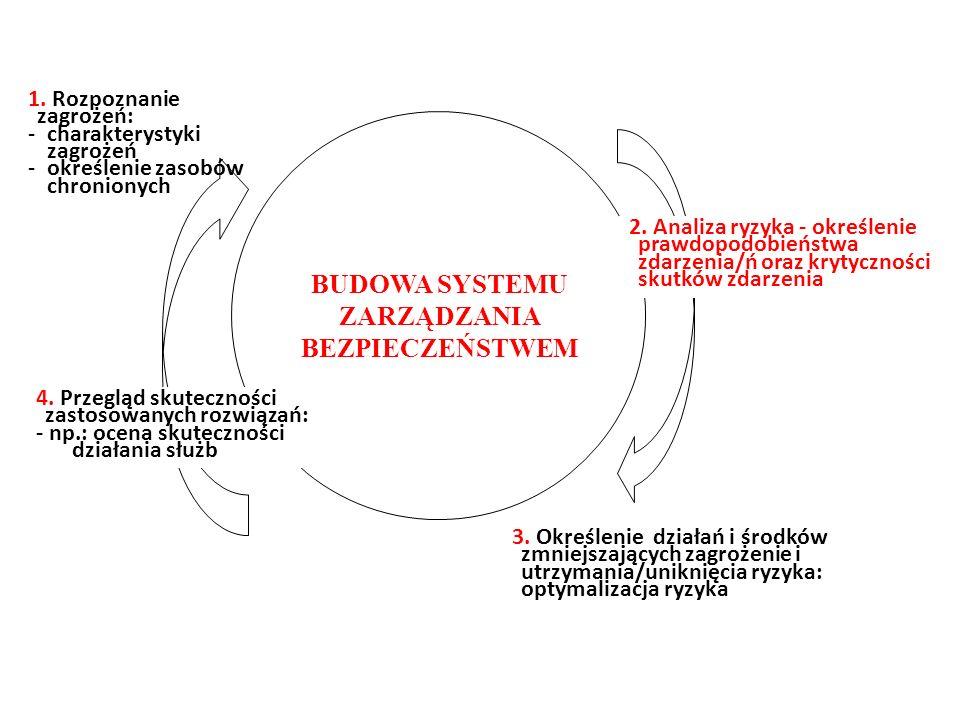1. Rozpoznanie zagrożeń: -charakterystyki zagrożeń -określenie zasobów chronionych 2. Analiza ryzyka - określenie prawdopodobieństwa zdarzenia/ń oraz