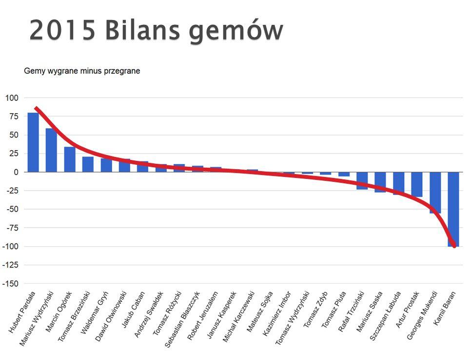2015 Bilans gemów