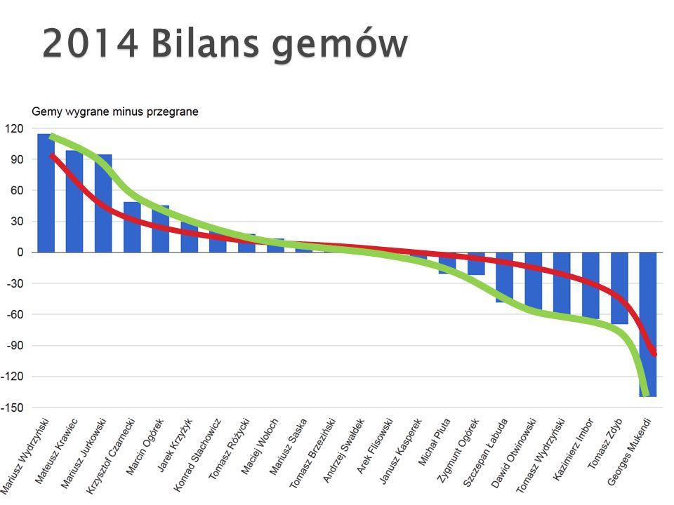 2014 Bilans gemów