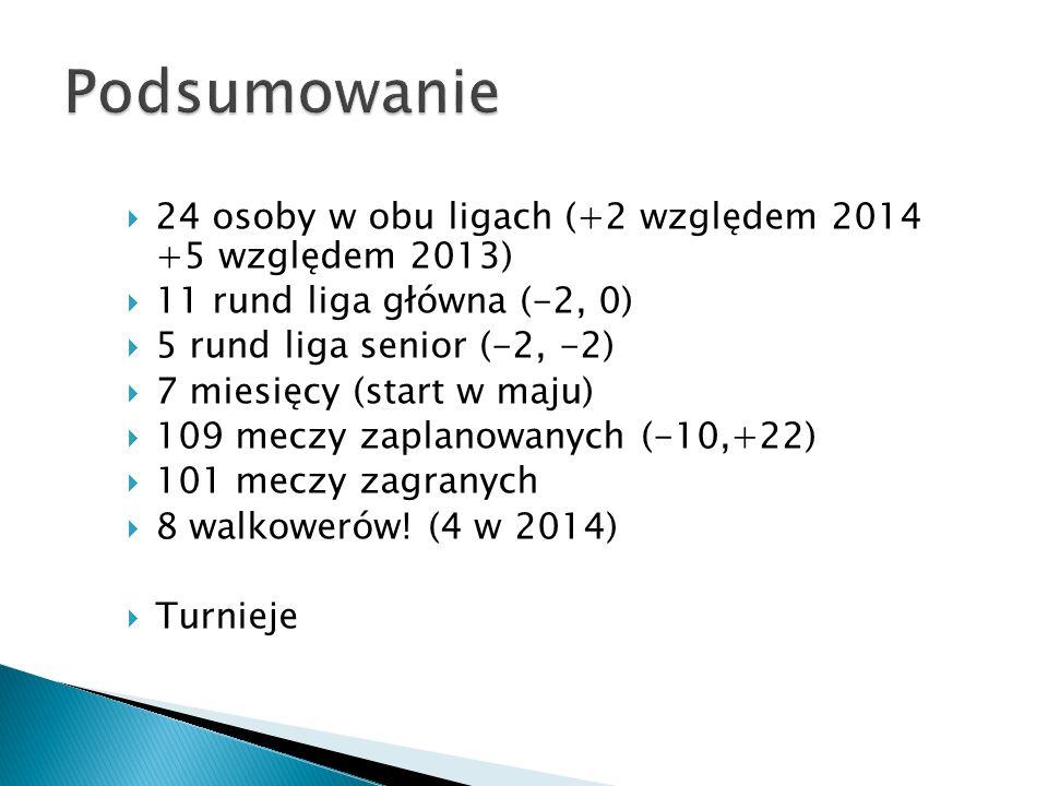  24 osoby w obu ligach (+2 względem 2014 +5 względem 2013)  11 rund liga główna (-2, 0)  5 rund liga senior (-2, -2)  7 miesięcy (start w maju)  109 meczy zaplanowanych (-10,+22)  101 meczy zagranych  8 walkowerów.