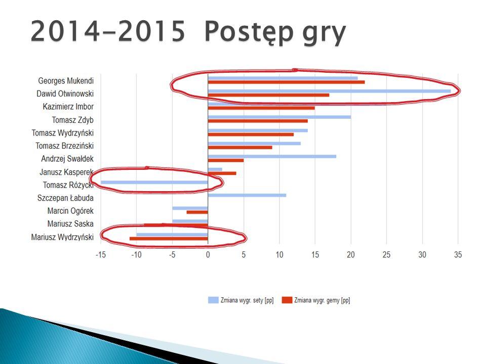 2014-2015 Postęp gry