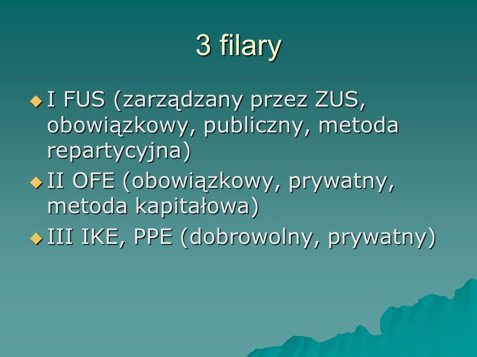 3 filary  I FUS (zarządzany przez ZUS, obowiązkowy, publiczny, metoda repartycyjna)  II OFE (obowiązkowy, prywatny, metoda kapitałowa)  III IKE, PPE (dobrowolny, prywatny)