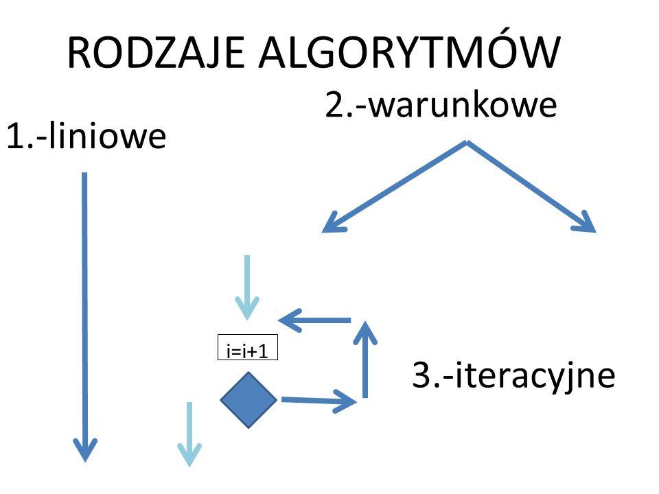 RODZAJE ALGORYTMÓW 1.-liniowe 2.-warunkowe i=i+1 3.-iteracyjne