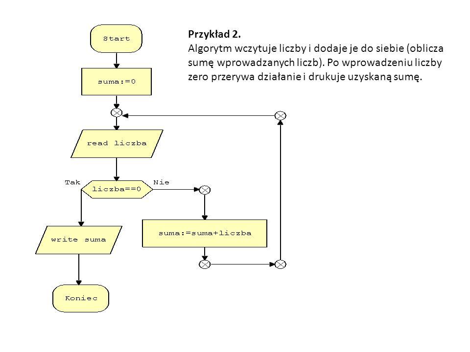 Przykład 2. Algorytm wczytuje liczby i dodaje je do siebie (oblicza sumę wprowadzanych liczb). Po wprowadzeniu liczby zero przerywa działanie i drukuj