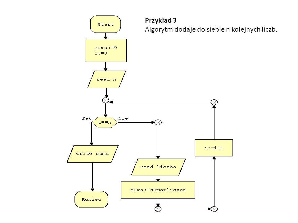 Przykład 3 Algorytm dodaje do siebie n kolejnych liczb.