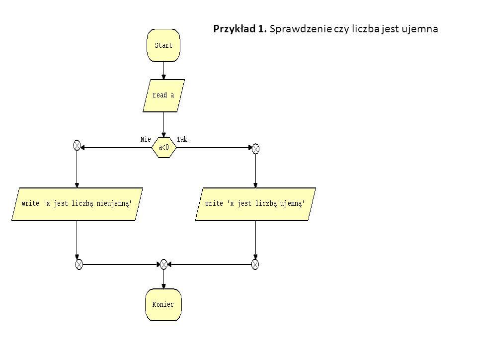 Przykład 1. Sprawdzenie czy liczba jest ujemna