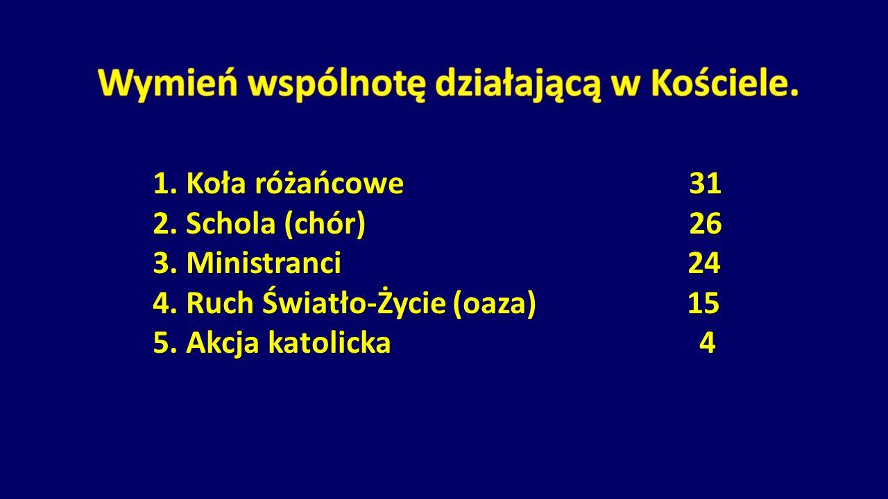 1.Koła różańcowe 31 2. Schola (chór) 26 3. Ministranci 24 4.