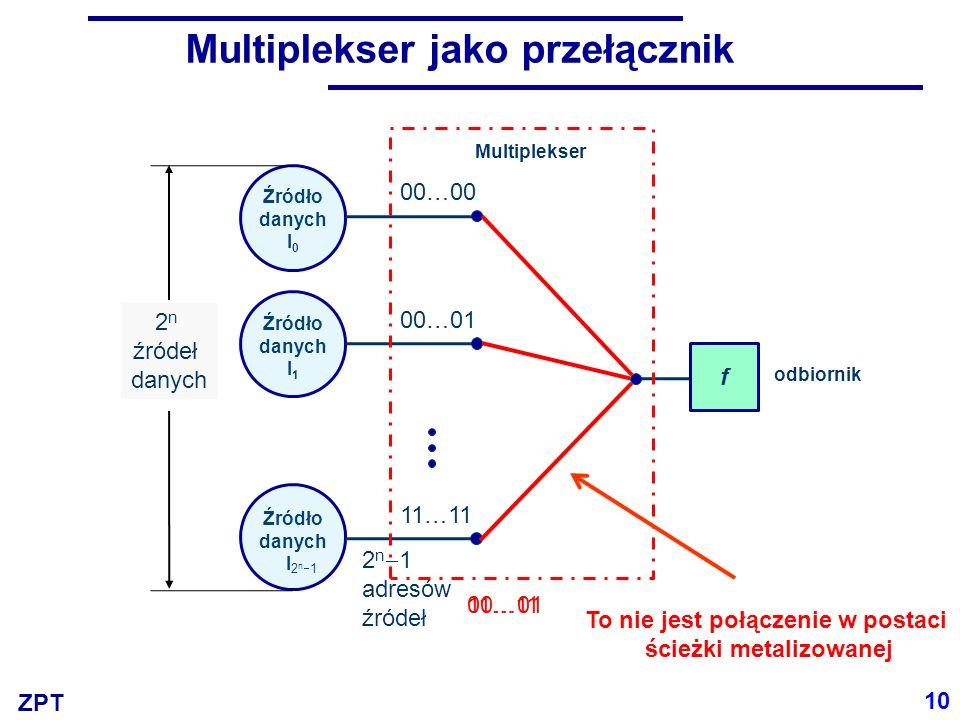ZPT Multiplekser jako przełącznik 10 Źródło danych I 0 00…00 00…01 odbiornik 2 n  1 adresów źródeł Źródło danych I 1 00…01 2n12n1 Źródło danych I 1