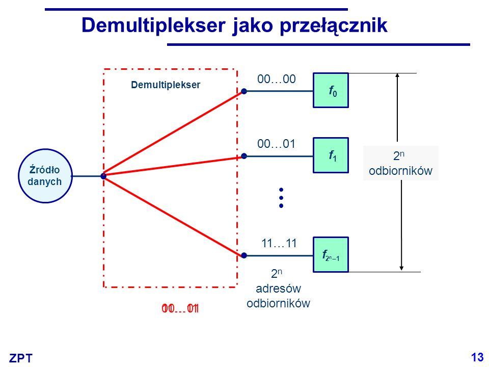 ZPT Demultiplekser jako przełącznik 13 00…01 2 n adresów odbiorników 2 n odbiorników 11…11 Źródło danych f0f0 f1f1 f 2n12n1 Demultiplekser 00…00 00…