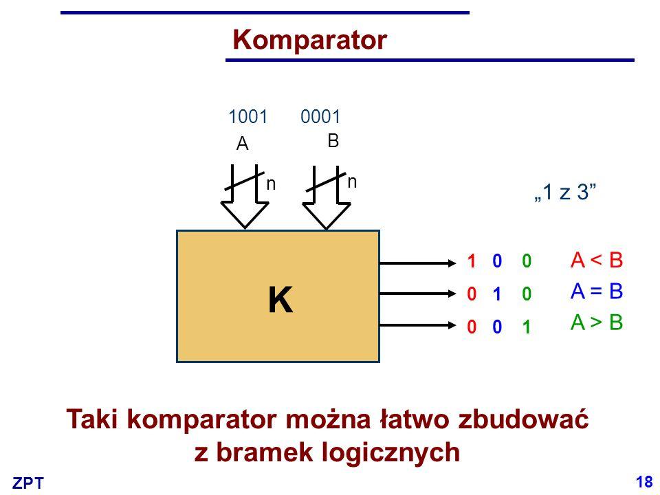 """ZPT Komparator A n B n K """"1 z 3"""" A < B A = B A > B 100100 010010 001001 0001 011100011001 Taki komparator można łatwo zbudować z bramek logicznych 18"""