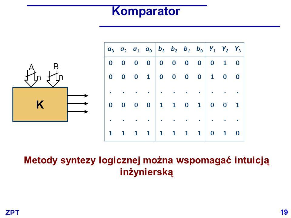 ZPT Komparator Metody syntezy logicznej można wspomagać intuicją inżynierską A n B n K 19 a3a3 a2a2 a1a1 a0a0 b3b3 b2b2 b1b1 b0b0 Y1Y1 Y2Y2 Y3Y3 00000