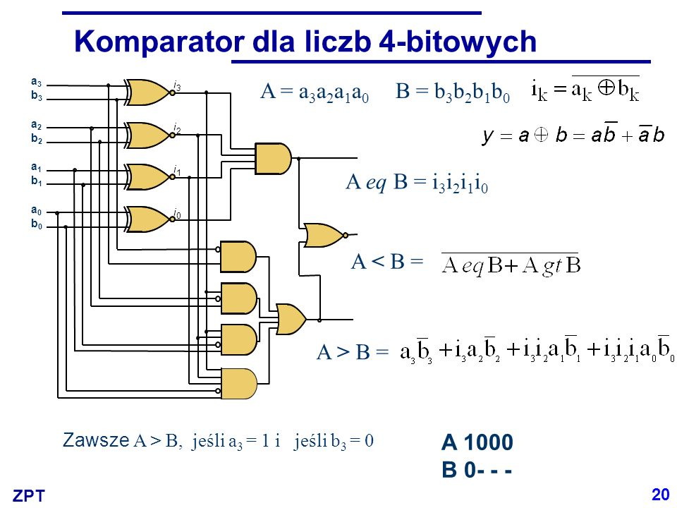 ZPT Komparator dla liczb 4-bitowych A = a 3 a 2 a 1 a 0 B = b 3 b 2 b 1 b 0 A > B = A < B = A eq B = i 3 i 2 i 1 i 0 i 0 i 1 i 2 i 3 a3b3a2b2a1b1a0b0a