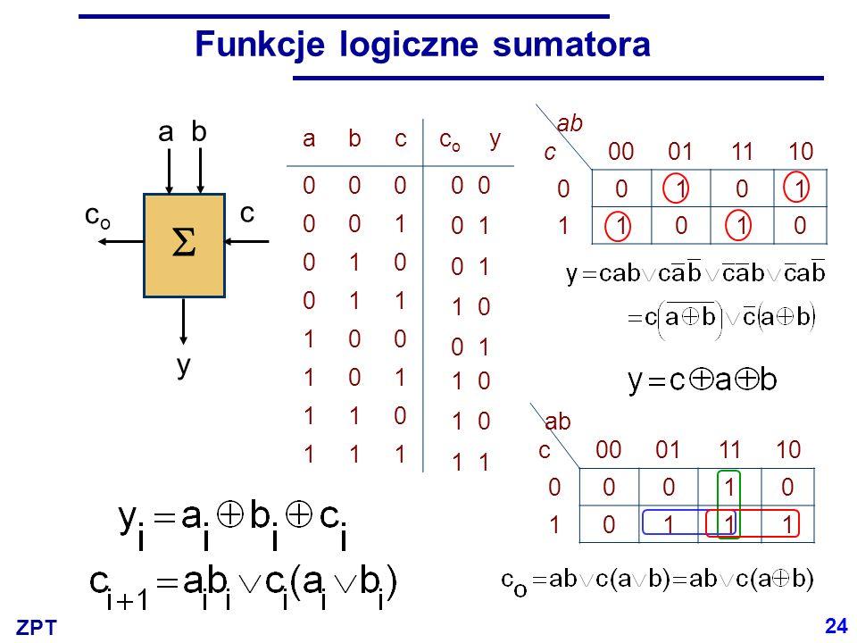 ZPT Funkcje logiczne sumatora abccoco y 000 001 010 011 100 101 110 111 ab c00011110 00101 11010 ab c00011110 00010 10111 24 y coco c  a b 0 0 1 1 0