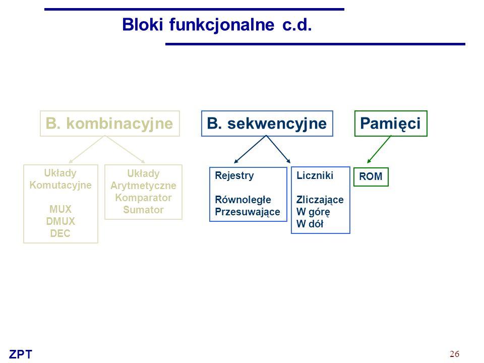 ZPT 26 Bloki funkcjonalne c.d. B. kombinacyjneB. sekwencyjnePamięci Układy Arytmetyczne Komparator Sumator Układy Komutacyjne MUX DMUX DEC Rejestry Ró