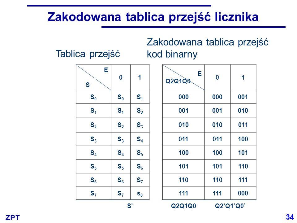 ZPT E S 01 E Q2Q1Q0 01 S0S0 S0S0 S1S1 000 001 S1S1 S1S1 S2S2 010 S2S2 S2S2 S3S3 011 S3S3 S3S3 S4S4 100 S4S4 S4S4 S5S5 101 S5S5 S5S5 S6S6 110 S6S6 S6S6