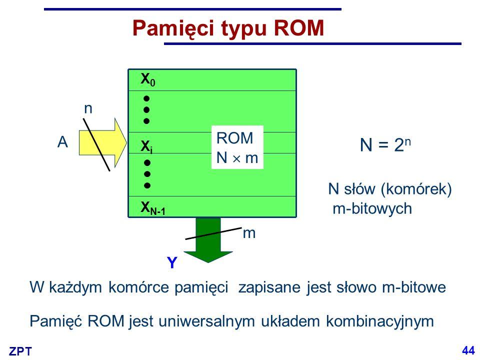 ZPT Pamięci typu ROM N słów (komórek) m-bitowych A ROM N  m X0X0 XiXi X N-1 n Y m N = 2 n W każdym komórce pamięci zapisane jest słowo m-bitowe Pamię