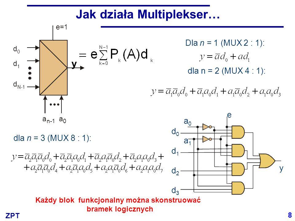ZPT Jak działa Multiplekser… a n-1 a 0 e=1 d d d 0 1 N-1 y 8 Dla n = 1 (MUX 2 : 1): dla n = 2 (MUX 4 : 1): dla n = 3 (MUX 8 : 1): d0d1d2d3d0d1d2d3 a0a