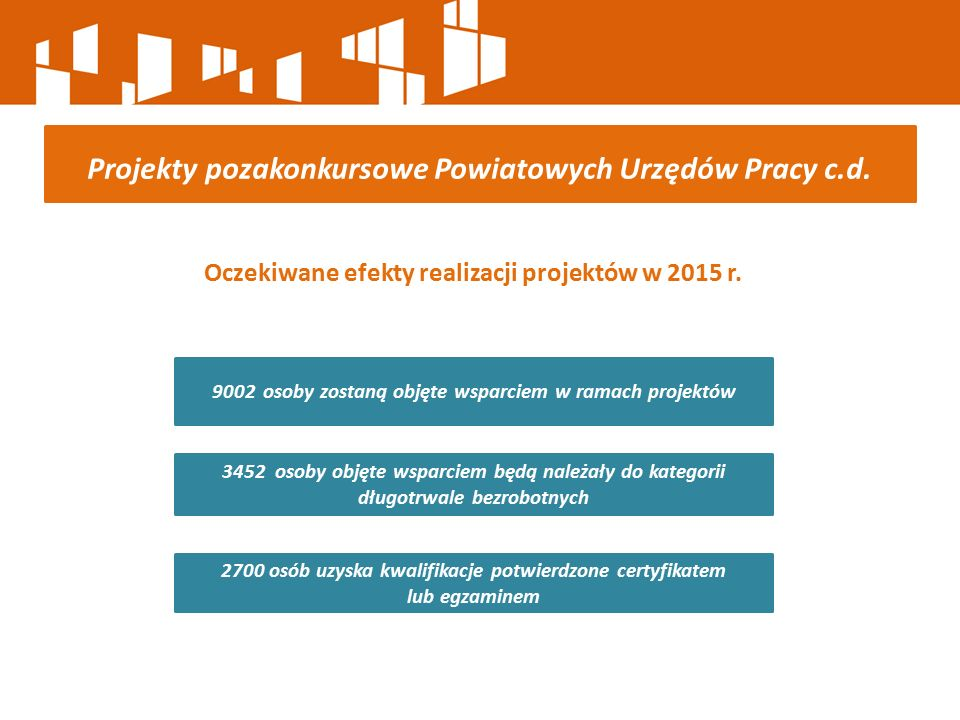 Oczekiwane efekty realizacji projektów w 2015 r. Projekty pozakonkursowe Powiatowych Urzędów Pracy c.d. 2700 osób uzyska kwalifikacje potwierdzone cer