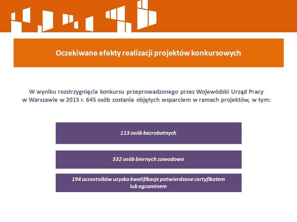 W wyniku rozstrzygnięcia konkursu przeprowadzonego przez Wojewódzki Urząd Pracy w Warszawie w 2015 r. 645 osób zostanie objętych wsparciem w ramach pr